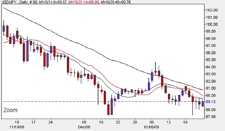 USD/JPY Daily Candle Chart - January 26th 2009
