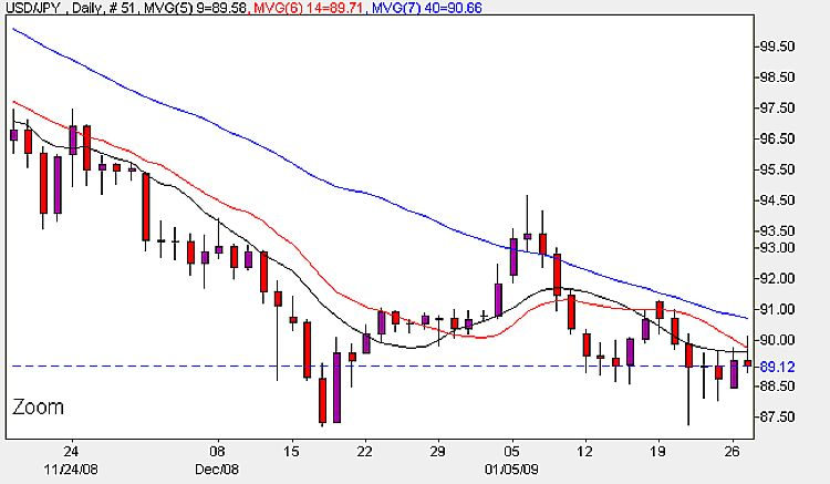 Yen To Dollar Daily Chart - January 27th 2009
