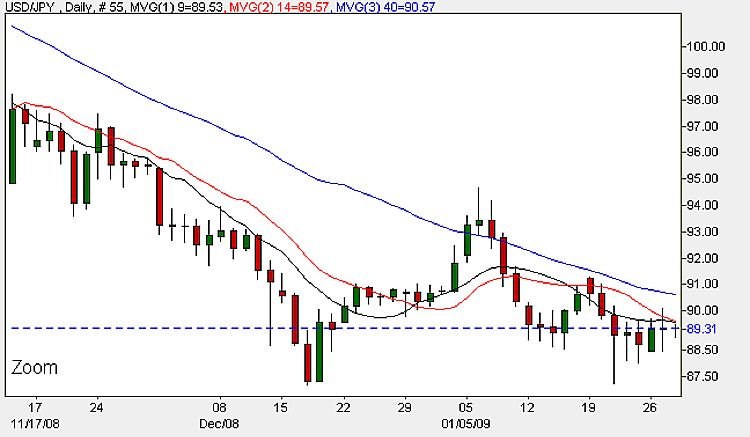 Yen To Dollar Today - Daily Candle Chart January 29th 2009