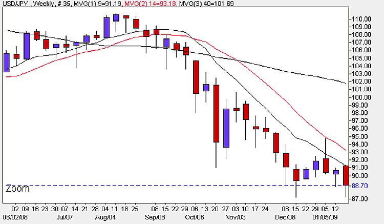 USD/JPY Weekly Candle Chart - January 26th 2009