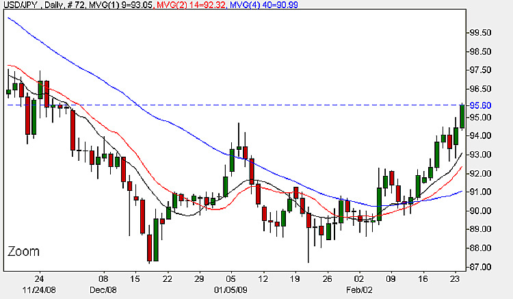 Dollar Yen Daily Candle Chart - 24th February 2009