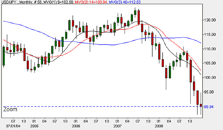 Dollar Yen Monthly Candle Chart - 2nd February 2009