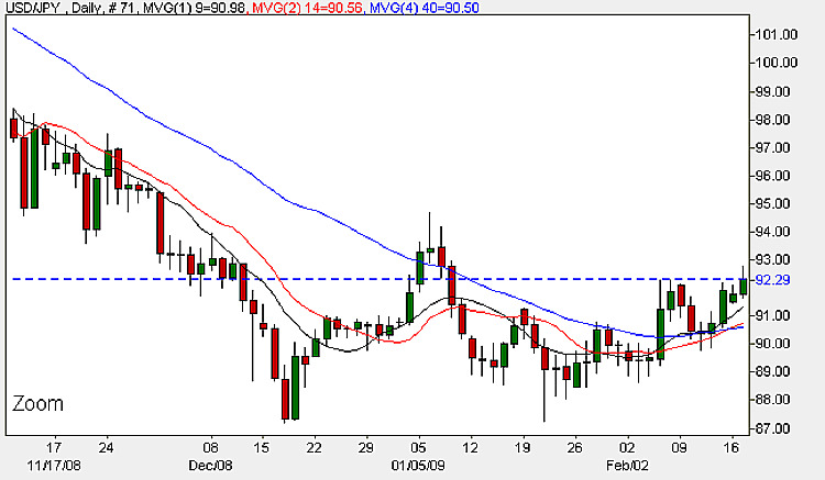 Dollar Yen - 18th Februa 2009 Daily Candle Chart