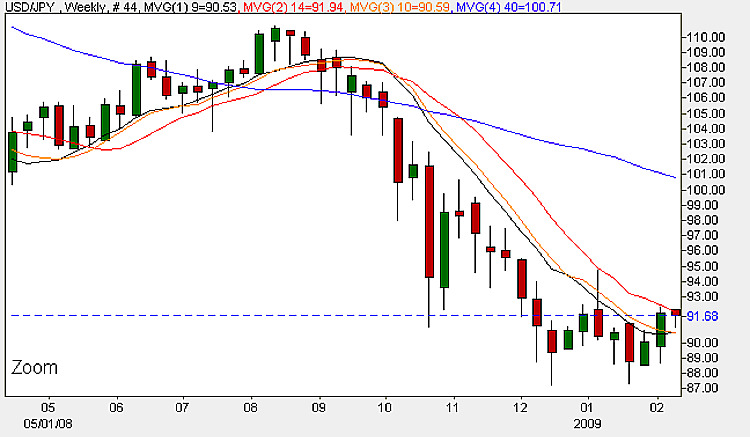 Dollar Yen - Weekly Candle Chart 9th February 2009