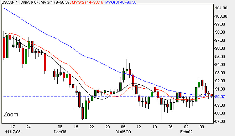 Yen To Dollar - Daily Candle Chart 12th February 2009