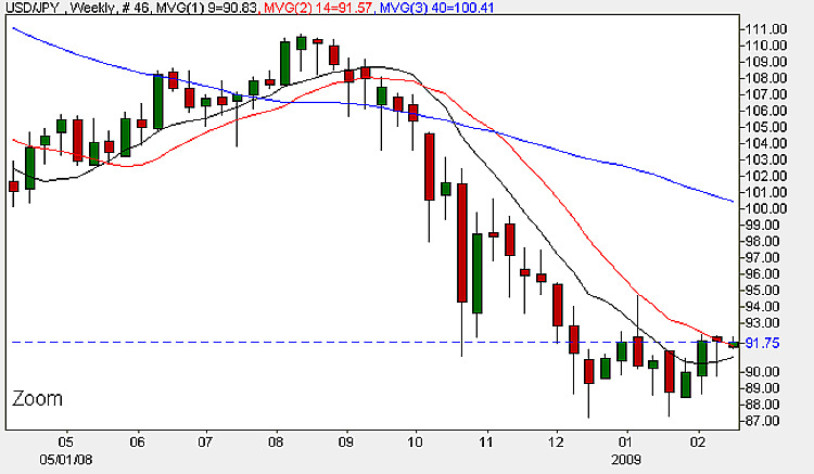 Yen To Dollar - Weekly Candle Chart 16th February 2009