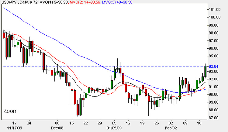 Yen Dollar - 19th February 2009 Daily Candle Chart