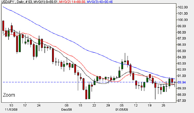 Yen To Dollar ( USD/JPY) - Daily Candle Chart 2nd February 2009