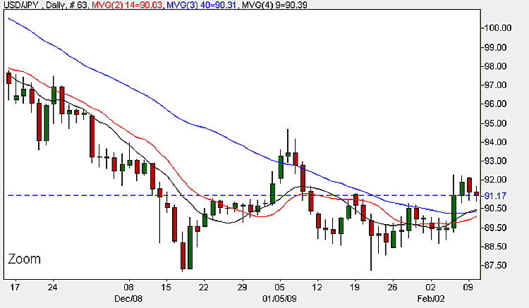 Yen To Dollar - Daily Candle Chart 10th February 2009