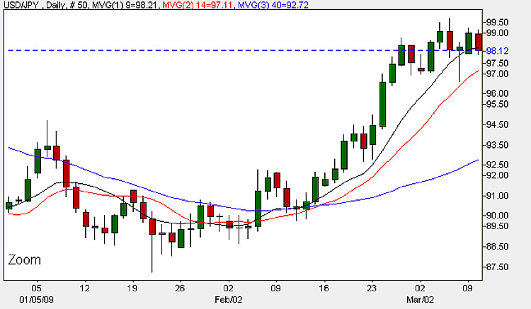 Yen To Dollar Daily Candle Chart - 10th March 2009
