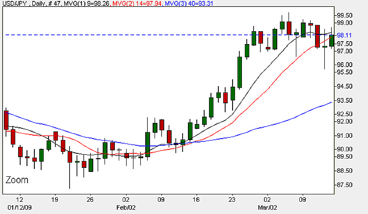 Dollar Yen - Daily Candle Chart 13th March 2009