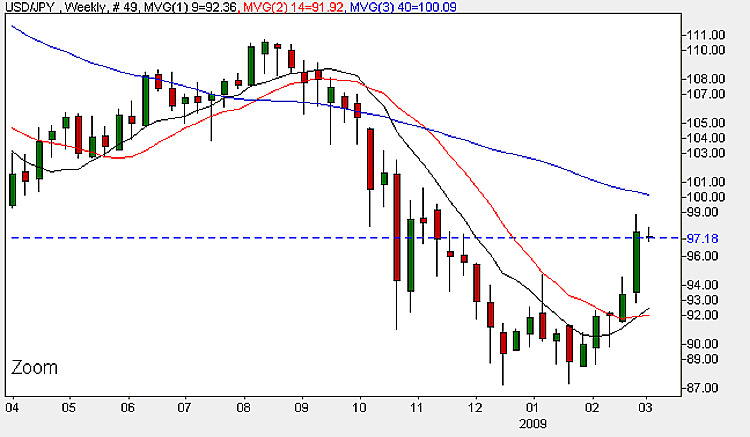 Dollar Yen Weekly Candle Chart - 2nd March 2009