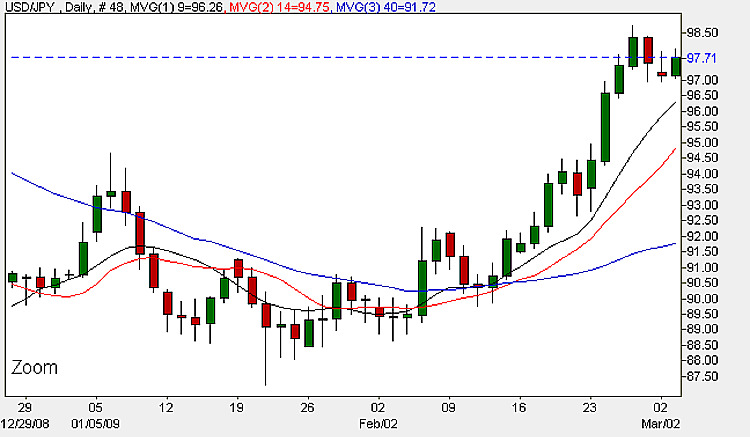 Dollar Yen ( USD/JPY) - 3rd March 2009 Daily Candle Chart