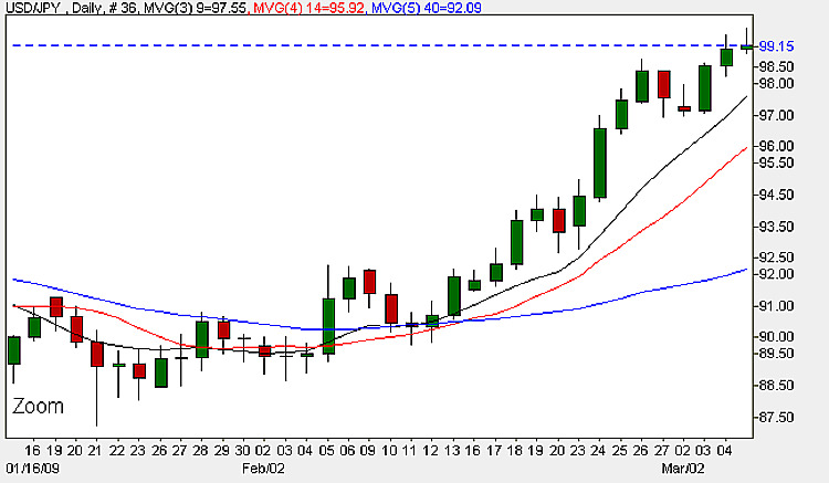 USD/JPY - Daily Candle Chart 5th March 2009