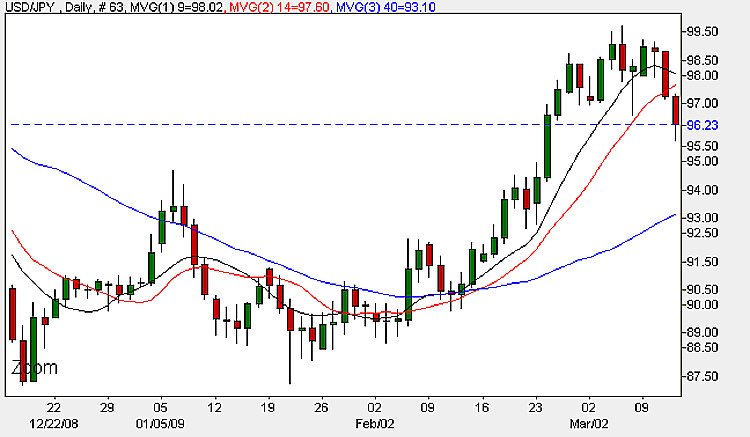 Yen Dollar - Daily Candle Chart 12th March 2009