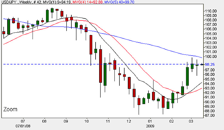 Yen Dollar Weekly Candle Chart - 16th March 2009