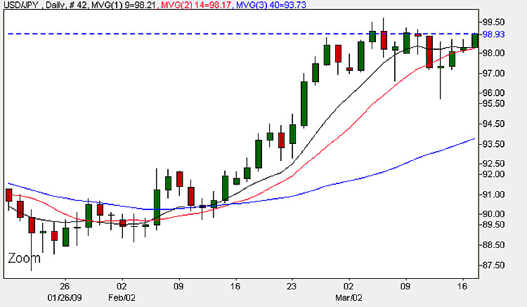 Yen Dollar - Daily Candle Chart 17th March 2009
