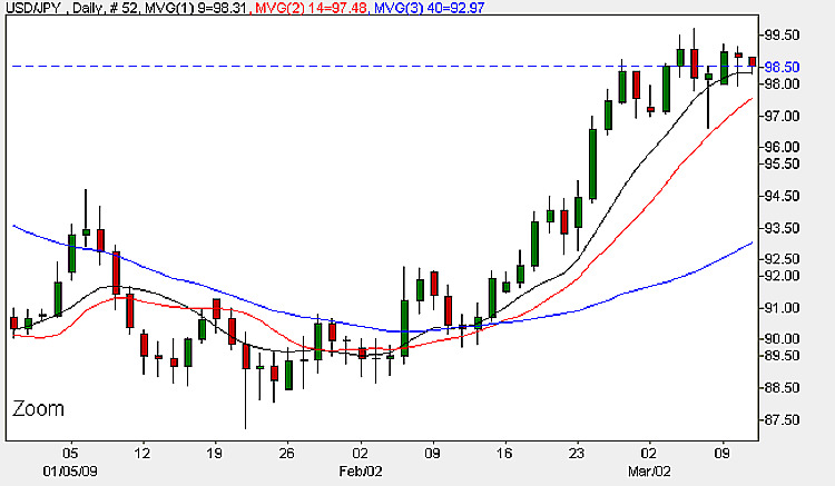 Yen Dollar 11th March - Daily Candle Chart 2009