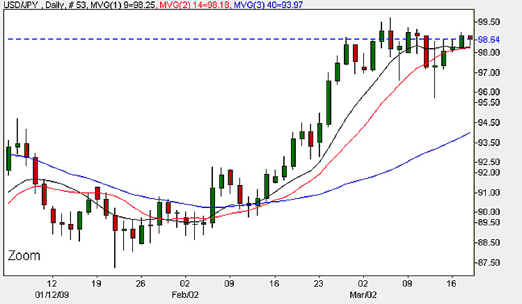USD/JPY - Daily Candle Chart 18th March 2009