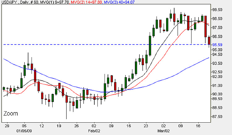 Yen Dollar ( USD/JPY) - Daily Candle Chart 19th March 2009