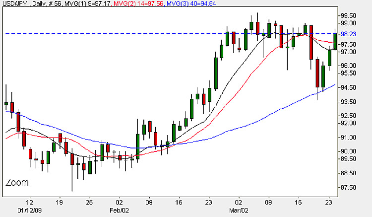 USD/JPY - Daily Candle Chart 24th March 2009