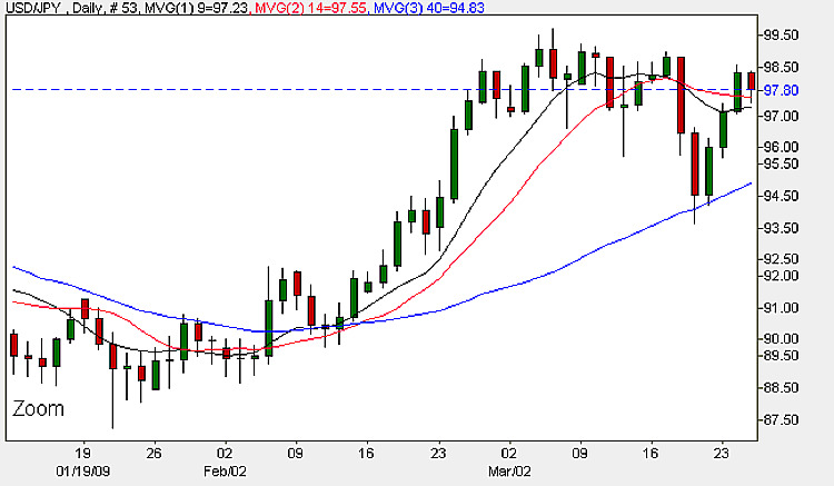 USD/JPY - Daily Candlestick Chart 25th March 2009