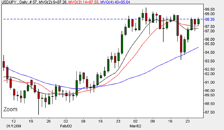 Dollar Yen ( USD/JPY) - Daily Candle Chart 26th March 2009