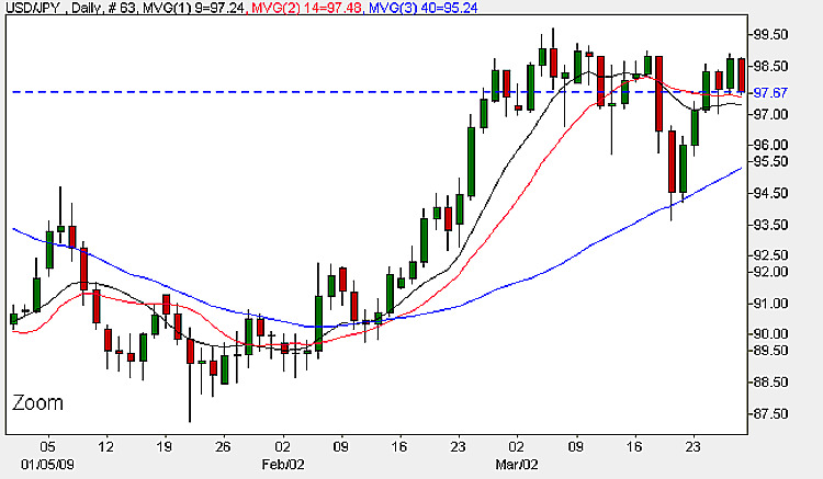 USD JPY - Yen Dollar Daily Candle Chart 27th March 2009