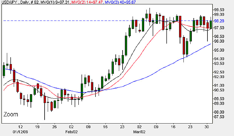 Yen Dollar Daily Candle Chart - 31st March 2009