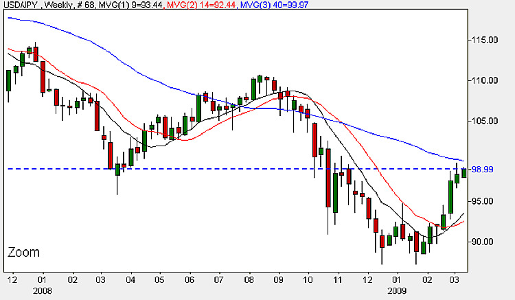 Yen Dollar Weekly Chart - 9th March 2009