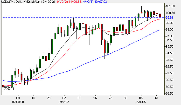 FX Chart - USD/JPY Daily Candle Chart 14th April 2009