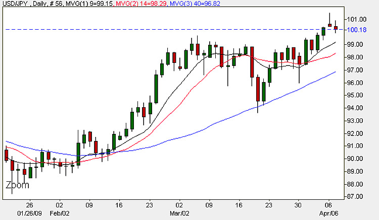 Dollar Yen - Daily Candle Chart 7th April 2009