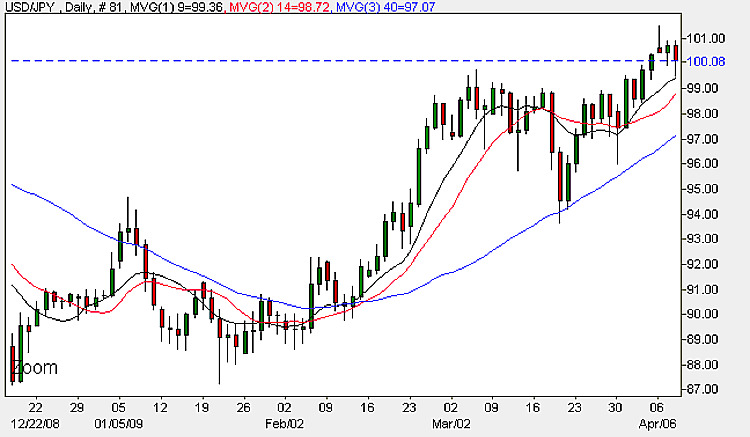 Yen Dollar Daily Chart - 8th April 2009