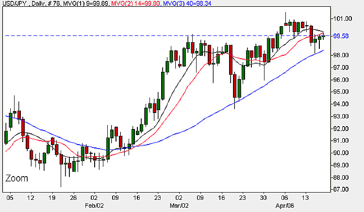 Yen Dollar - 17th April Daily Currency Chart