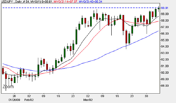 USD/JPY - Daily Candle Chart 3rd April 2009