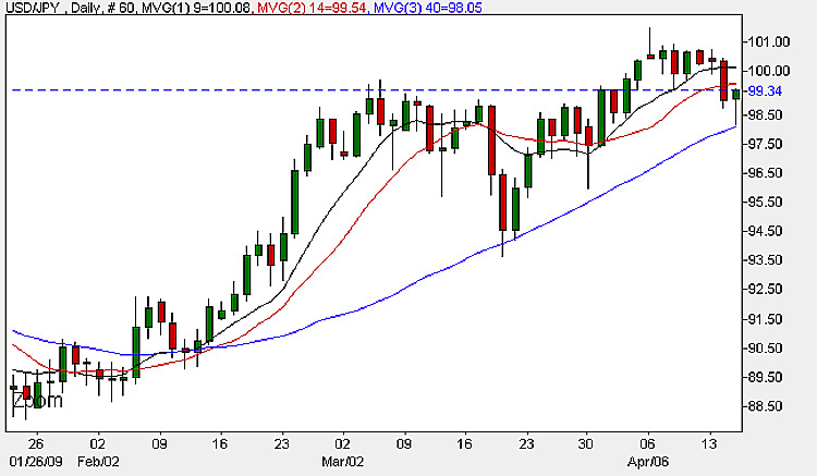 USD/JPY - FX Chart Daily Candle 15th April 2009