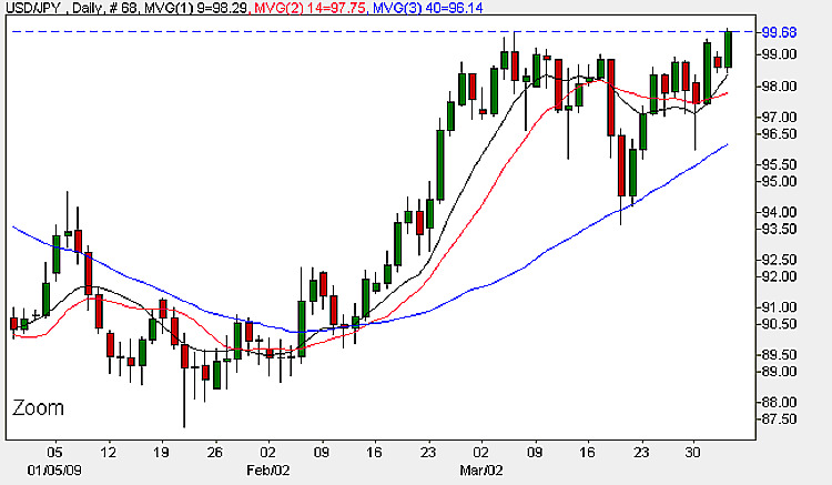 Yen Dollar - Daily Candle Chart 2nd April 2009
