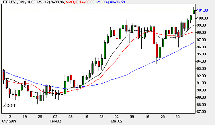 Yen USD - Daily Candle Chart 6th April 2009