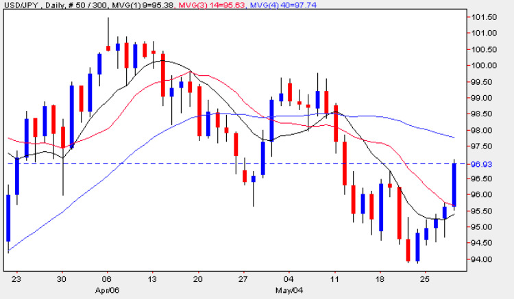 US Dollar vs Japanese Yen - Daily Candle Chart 28th May 2009