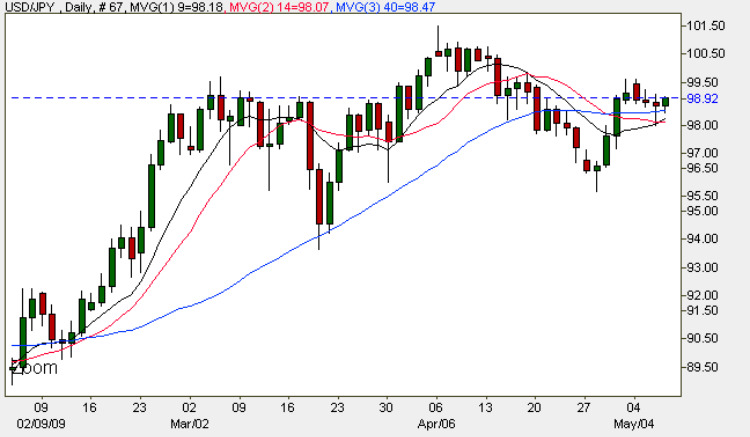 Dollar Yen - Daily Spot Chart For USD/JPY 7th May 2009