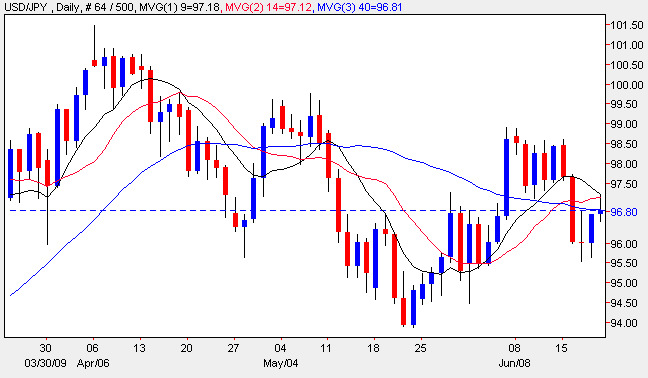 Yen to Dollar - USD/JPY Candle Chart 19th June 2009