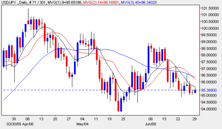 Dollar To Yen - Daily Chart USD/JPY Candle 29th June 2009