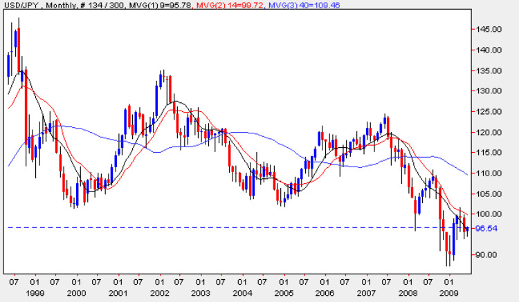 Yen to Dollar - USD/JPY Monthly Chart 1st June 2009