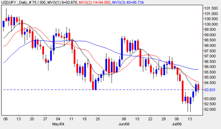 US Dollar vs Japanese Yen - Daily Candle Chart 16th July 2009