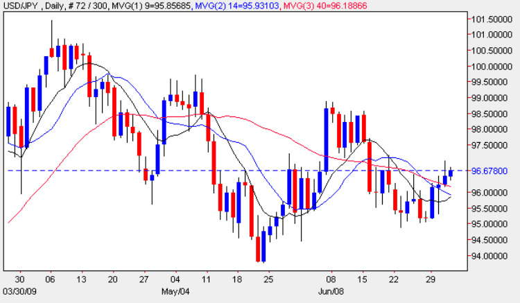 USD vs JPY Candle Chart - Daily Prices 2nd July 2009