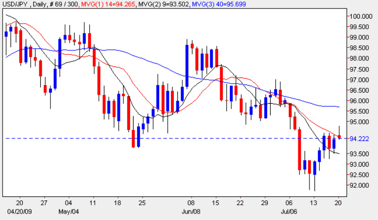 Yen To Dollar Daily Candle Chart - USD/JPY 20th July 2009