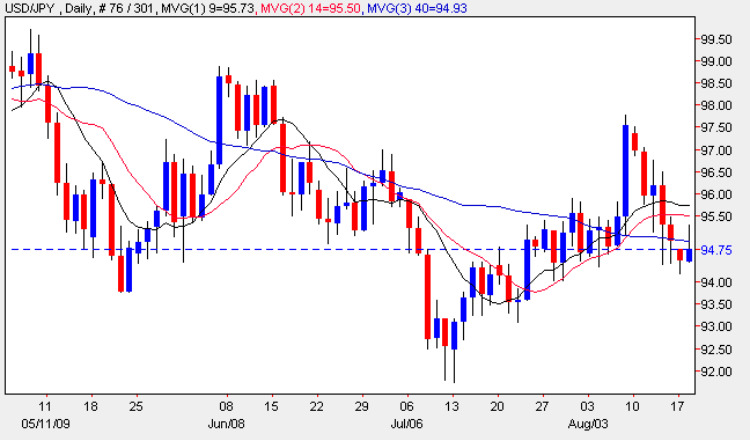 Forex Daily Chart for Yen to Dollar 18 August 2009