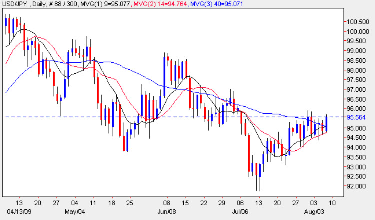 US Dollar vs Japanese Yen - Daily Candle Chart 6th August 2009
