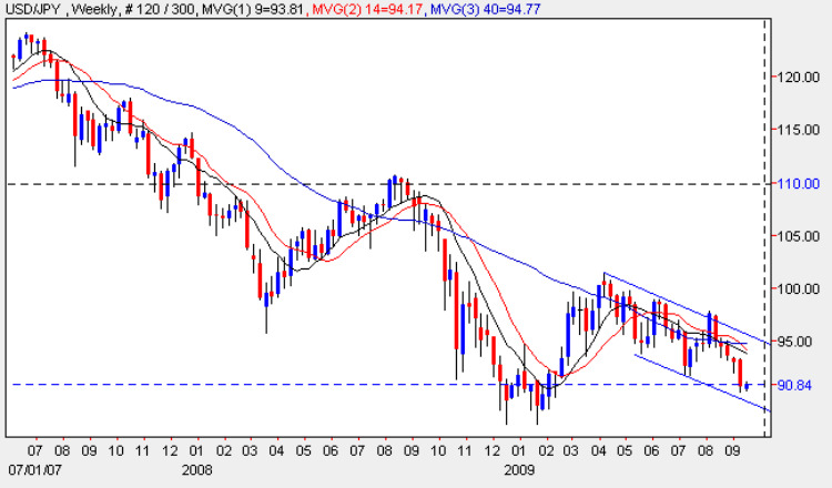 Yen To Dollar - USD/JPY Weekly Candle Chart