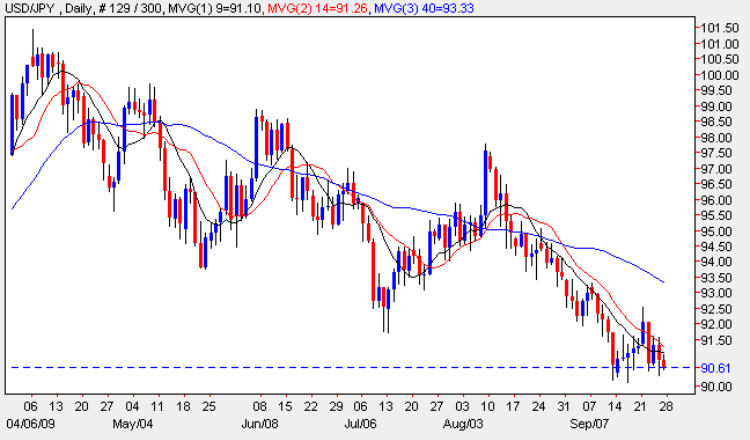 Yen To Dollar - Daily FX Chart 25th September 2009